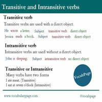 Transitive and Intransitive Verbs-200