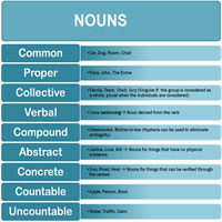 Types of Noun-200