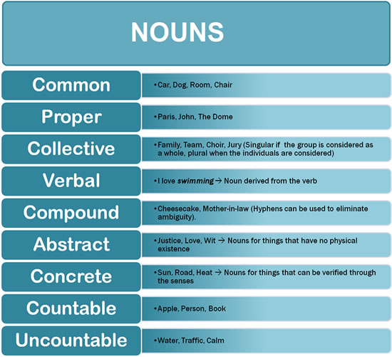 Types Of Noun on Synonym Worksheets