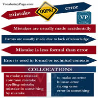 Difference between mistakes and error-200
