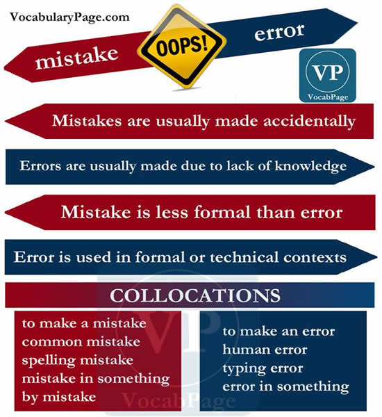Difference between mistakes and error
