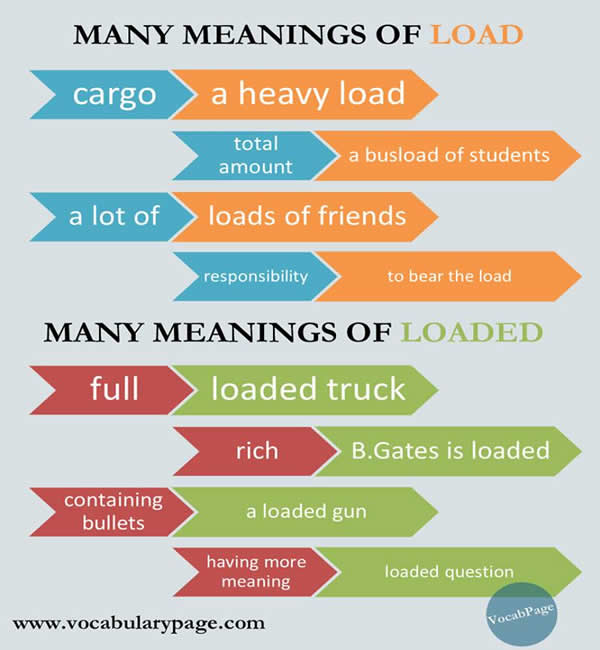 many-meanings-of-load