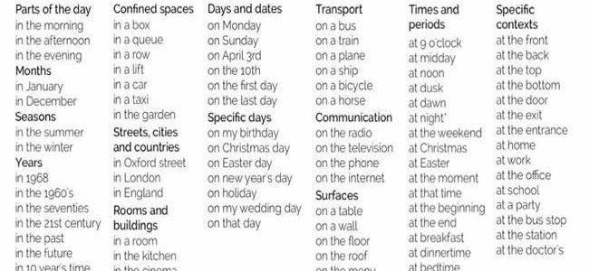 prepositions-of-time-and-place-list