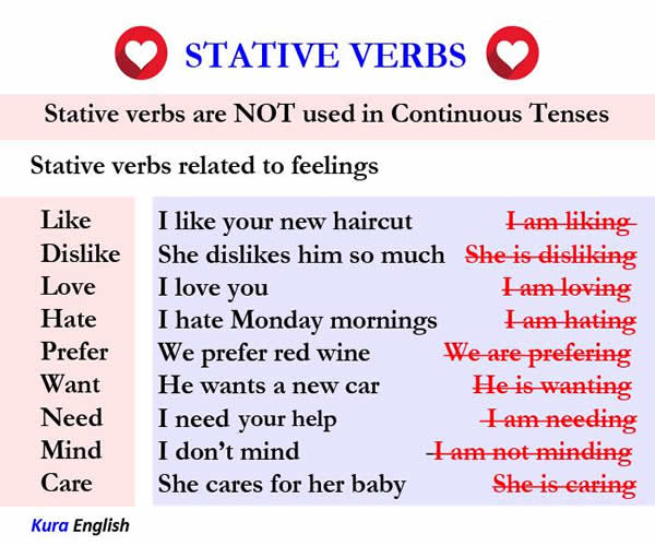 Stative Verbs on Examples Of A Synonym