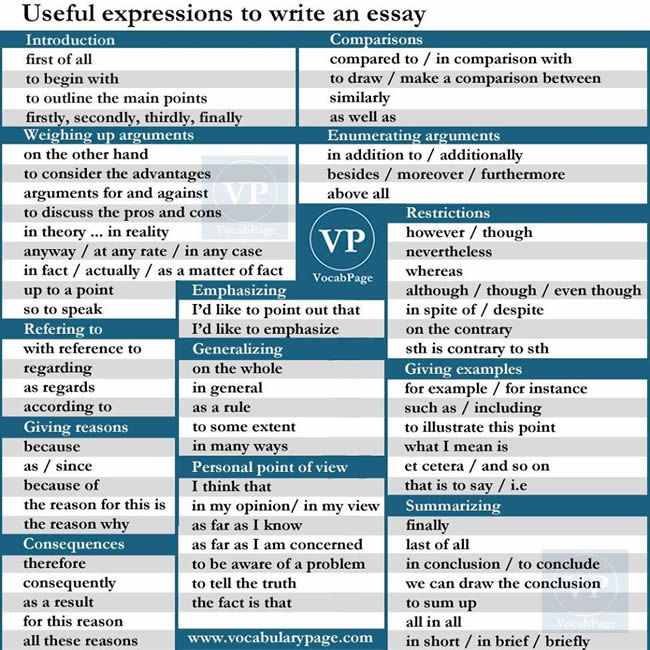 Writing essay introductions useful expressions