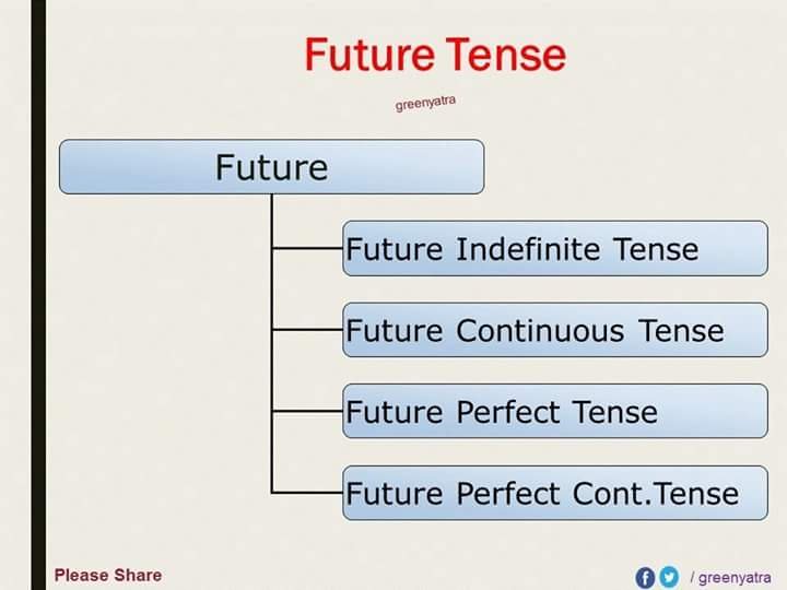 english-grammar-tenses-detailed-expression-18