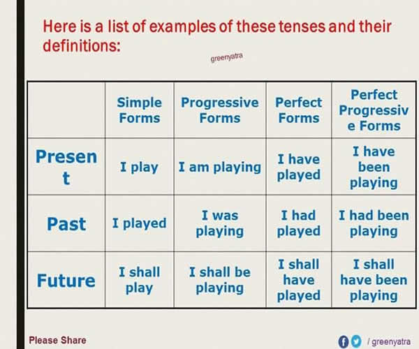 English Grammar Tenses – Detailed Expression | Vocabulary Home
