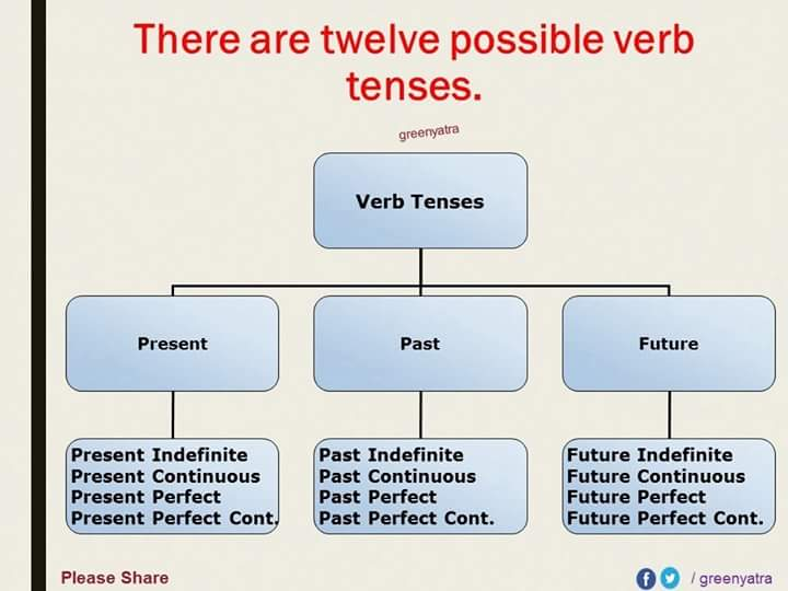 english-grammar-tenses-detailed-expression-3