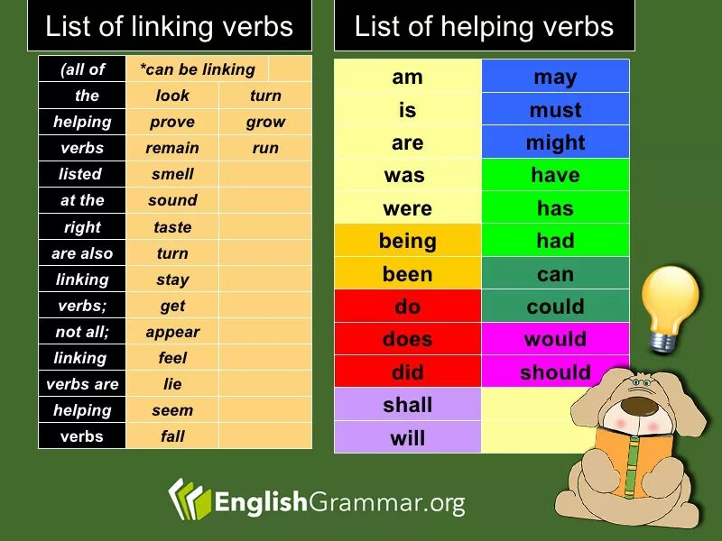 List of Linking and Helping Verbs | Vocabulary Home