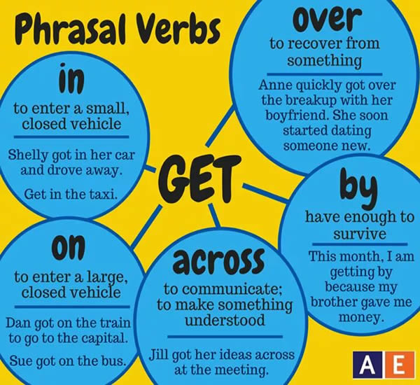 Phrasal Verbs with GET | Vocabulary Home