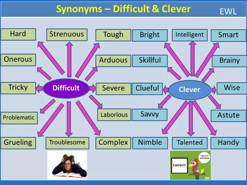 synonyms-difficult-clever