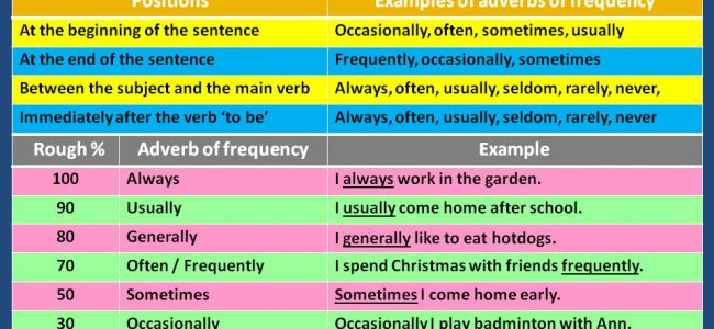 adverbs-of-frequency