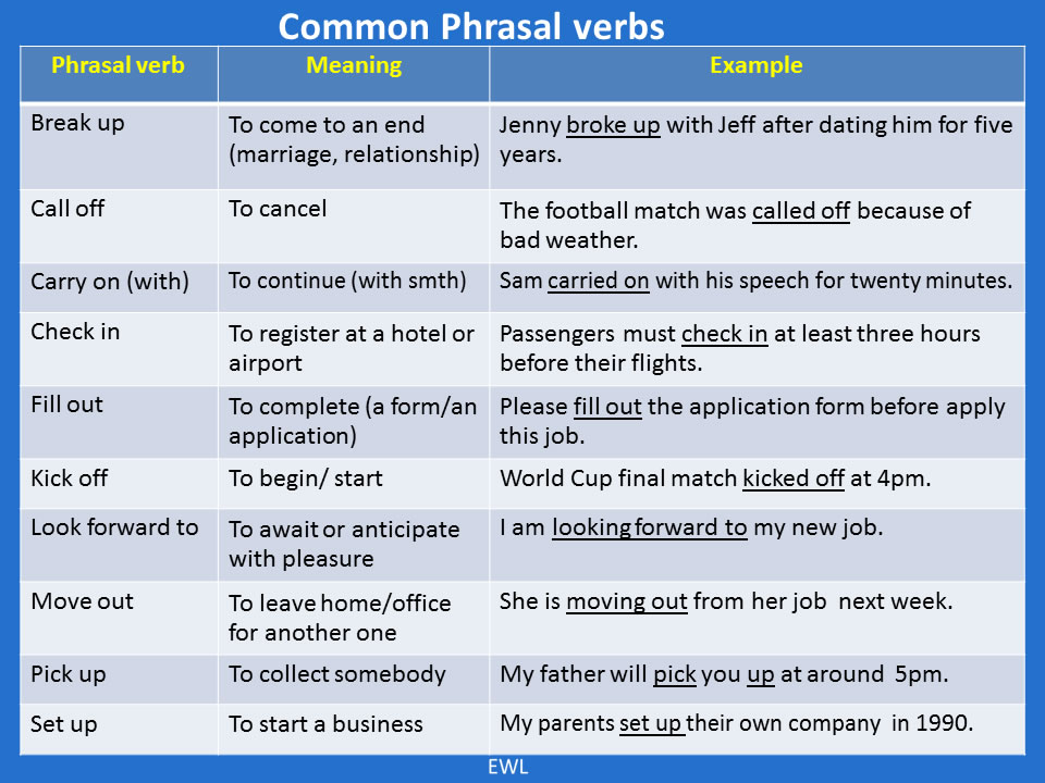 Common Phrasal Verb List Vocabulary Home