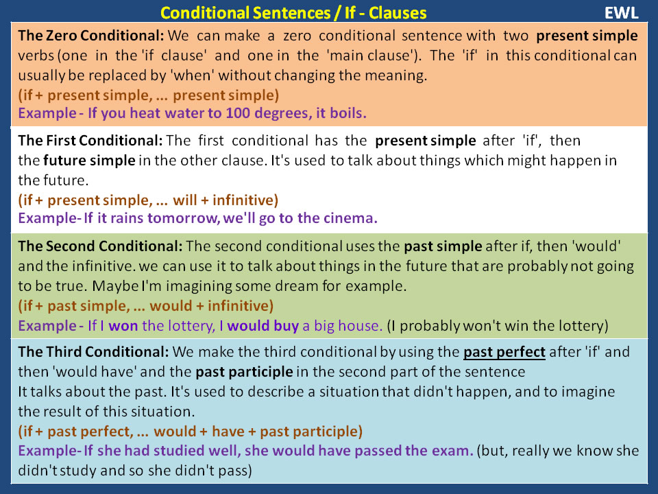 Idioms List Conditional Sentences ...