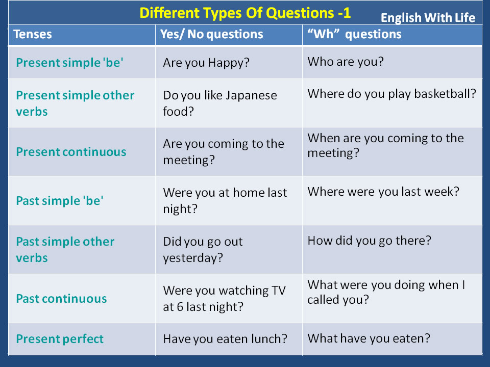 Different Types of Questions – Vocabulary Home