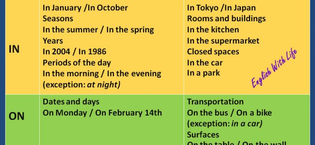 prepositions-in-at-on