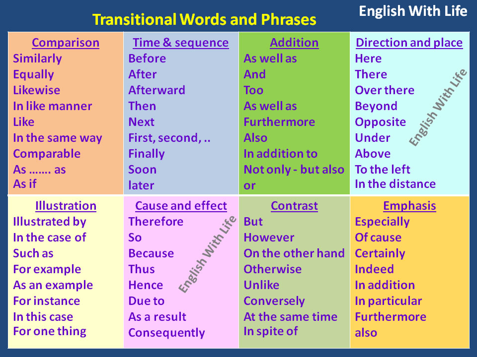 spanish vocab transition words for essays This transitional words test is a multiple choice exercise that asks you to choose the best transition practice your writing with this test.