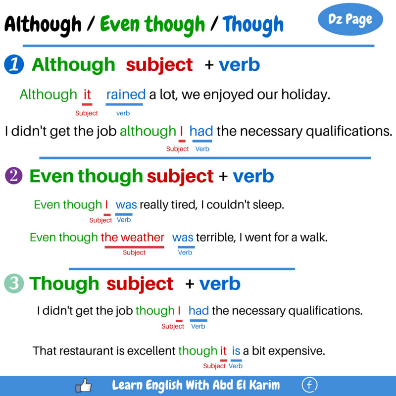 Using Although Even Though And Though Vocabulary Home