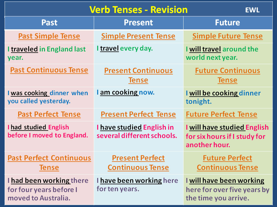 tenses of verbs The perfect tenses describe actions that have already been completed or that began in the past and are relevant to the present or that will have happened at a particular time in the future they are also referred to as the perfective aspect.
