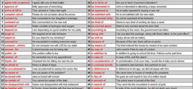 50 Most Important Prepositions and Examples