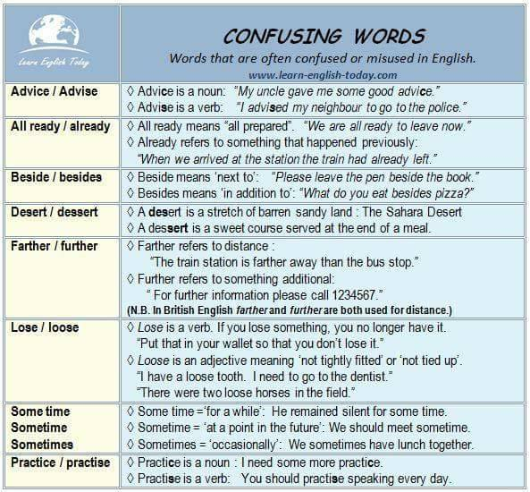 Common Confusing Words