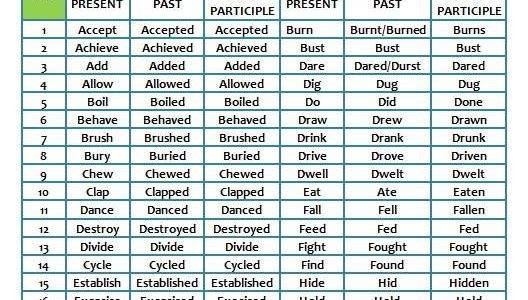 Common Regular and Irregular Verbs-2