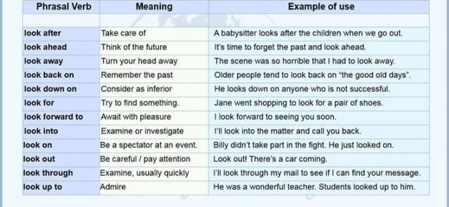English Phrasal Verb - LOOK