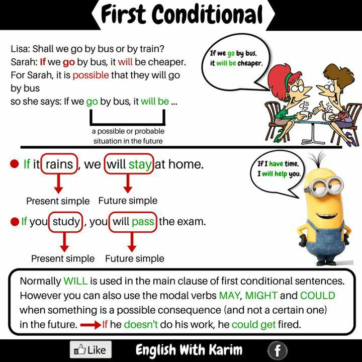 First Conditional In English Vocabulary Home