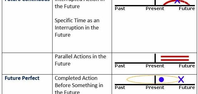 Future Tense - Visual Expressions