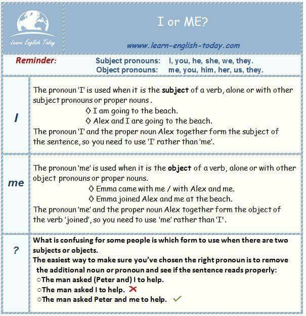 I or ME - English Grammar