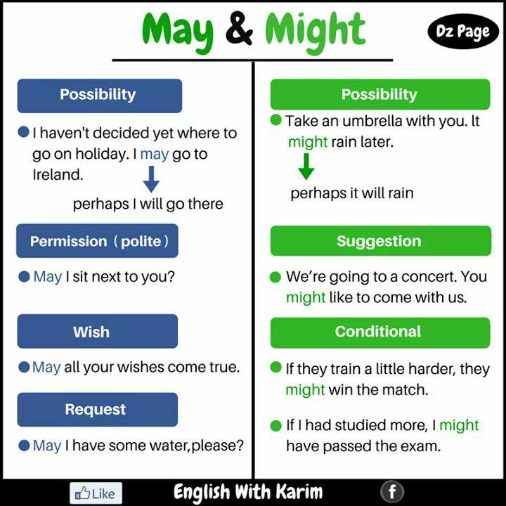 Modal Verbs May Vs Might Vocabulary Home