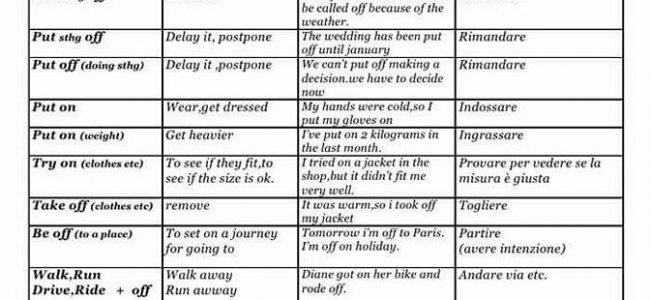 Phrasal Verbs, Definitions and Examples - Detailed List-1