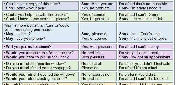 Polite Requests in English