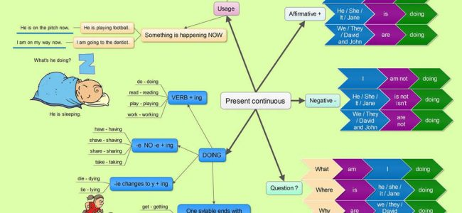 Present Continuous Tense - Visual Expressions