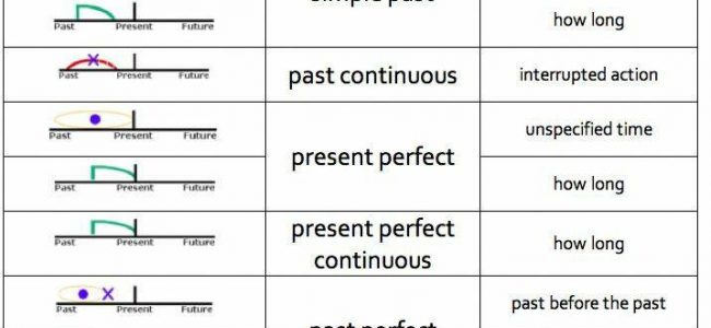 Tenses, Timeline and Use