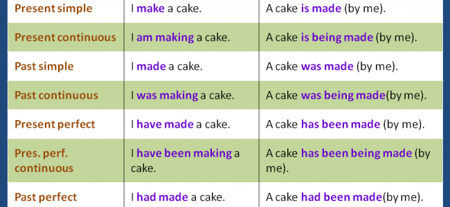 The Passive Voice - Basic Summary Sheet