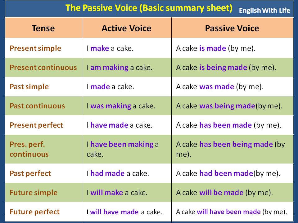 The Passive Voice - Basic Summary Sheet