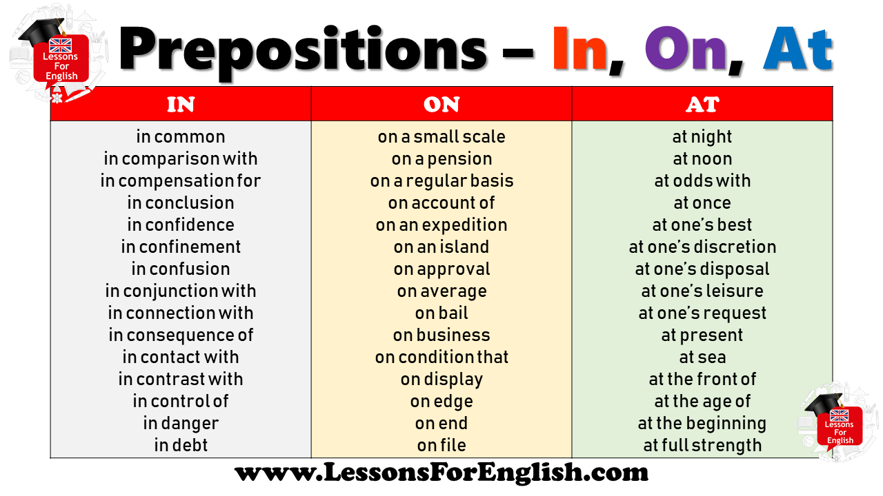 Prepositions – In, On, At