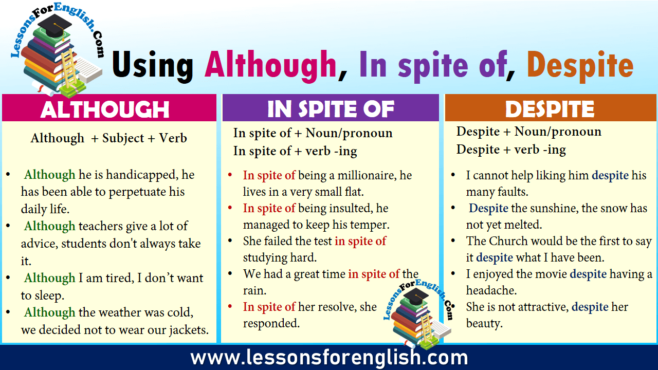 Using Although, In spite of, Despite